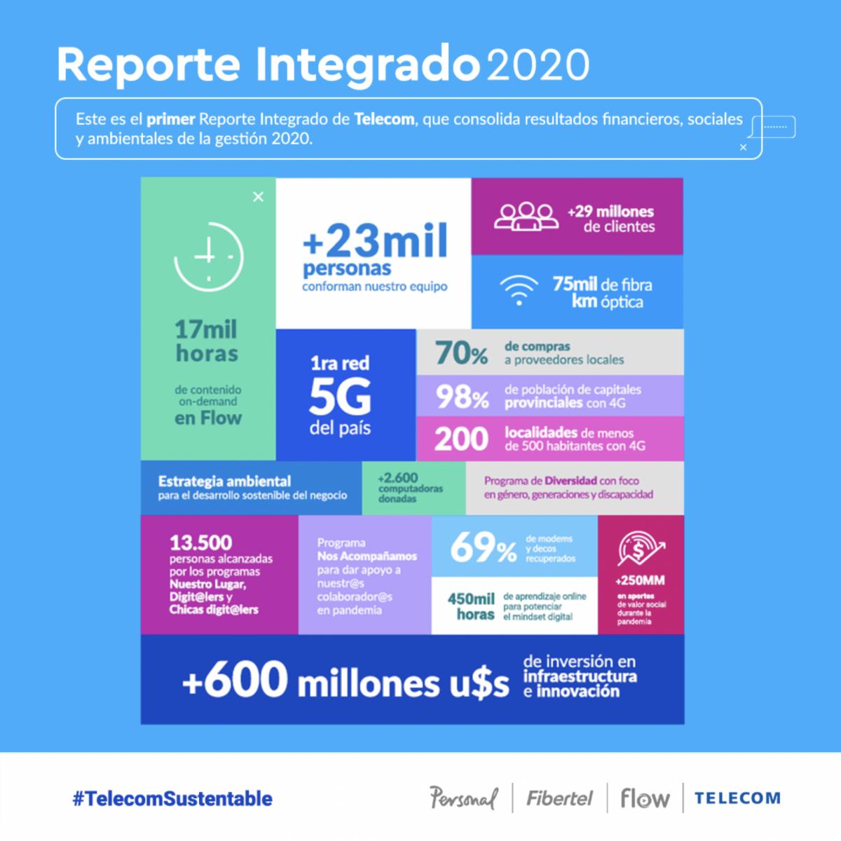 reporte integrado Telecom